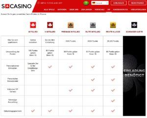 VIP Bonus im Swiss Casino