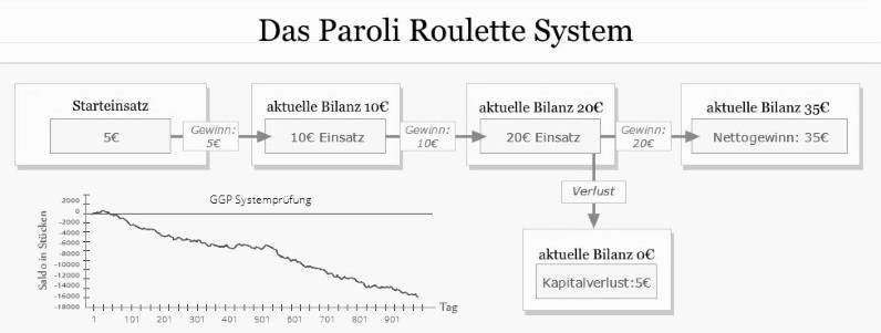 Paroli Roulette System