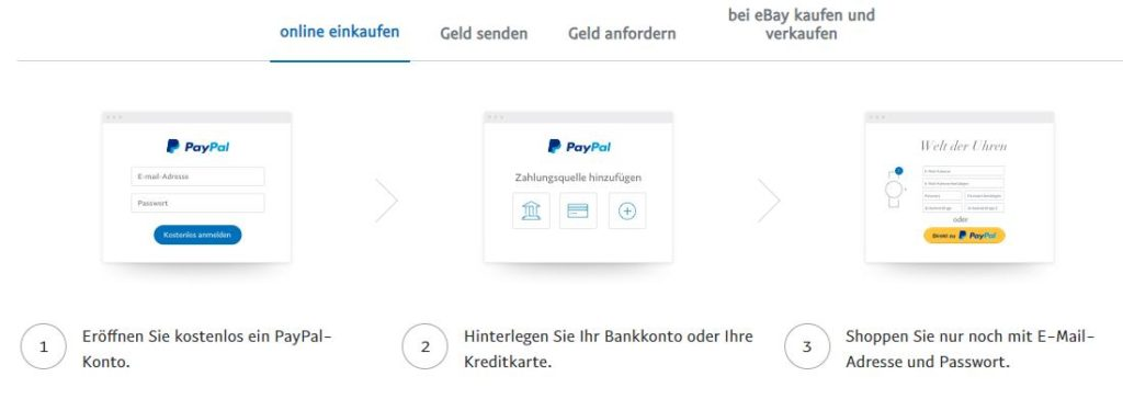 PayPal 2020